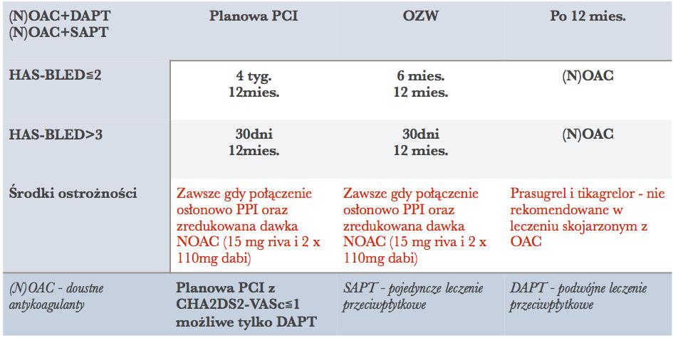 DAPT i NOAC po PCI wytyczne 2014