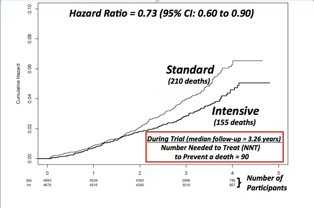 Krzywe przeżycia SPRINT 27% redukcja śmiertelności