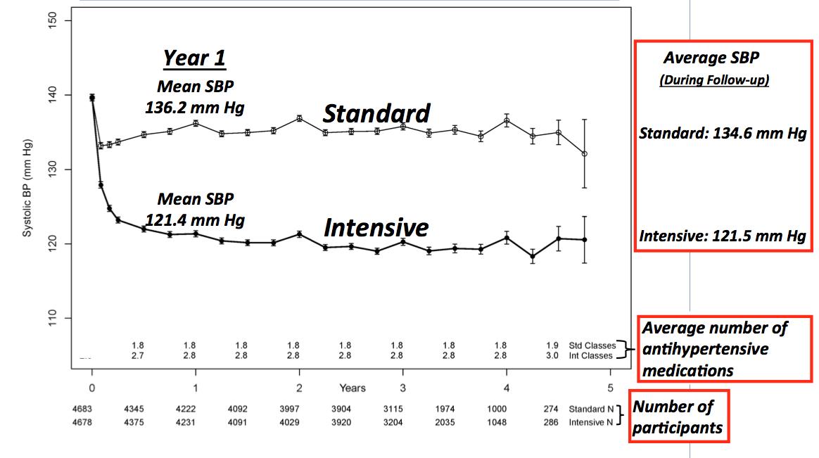 Badanie SPRINT - osiągnięte wartości docelowe ciśnienia tętniczego, ilość zastosowanych leków