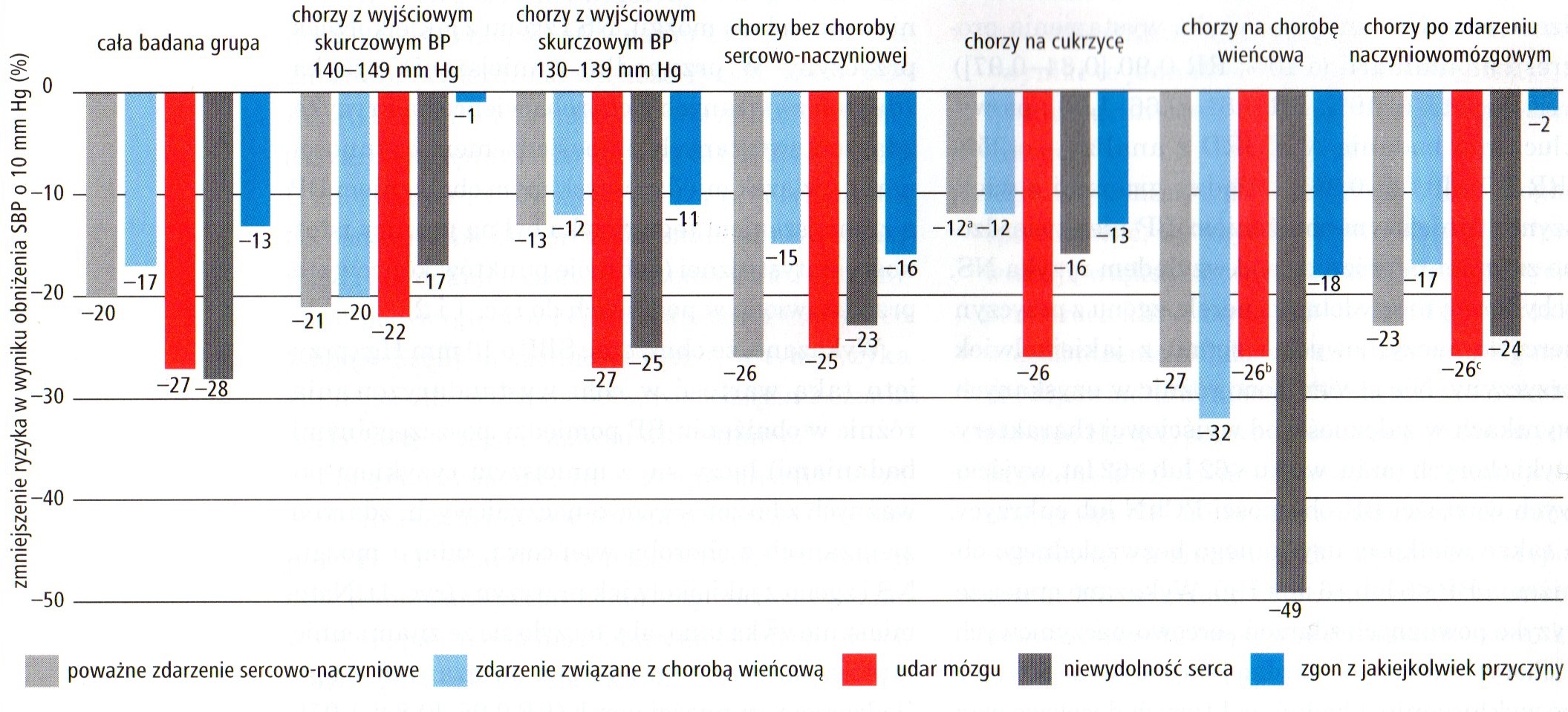 Korzyści z redukcji ciśnienia tętniczego o 10mmHg - metaanaliza Ettehad i wsp.